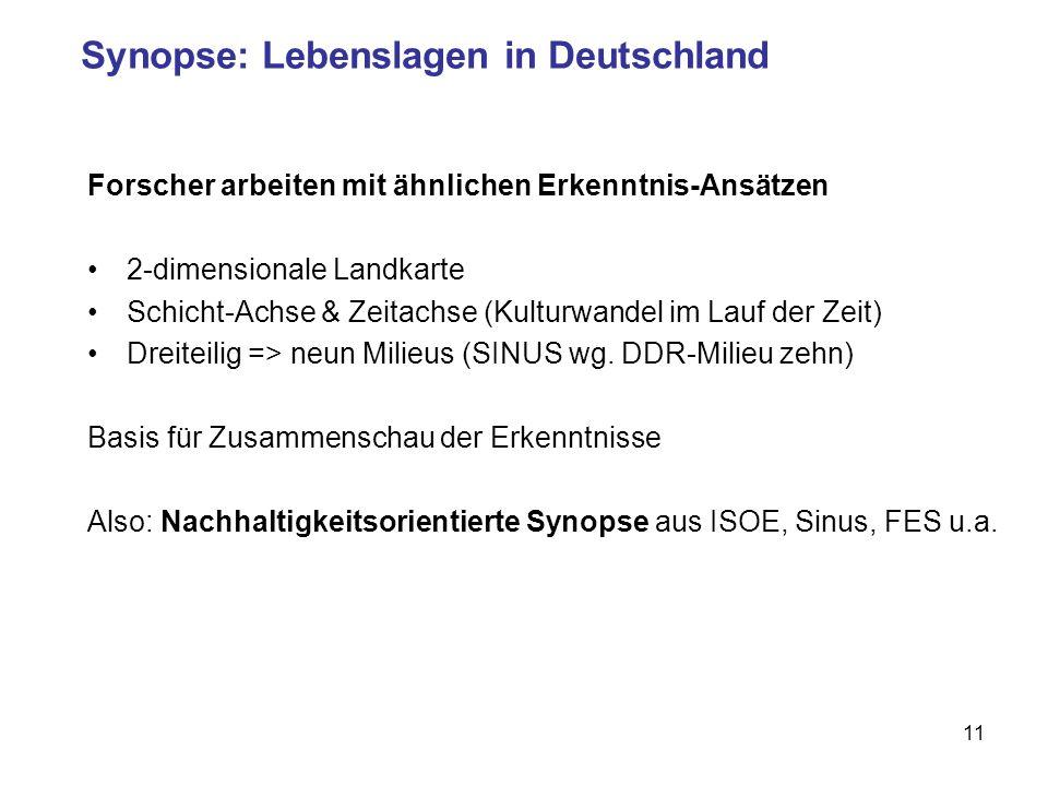 11 Synopse: Lebenslagen in Deutschland Forscher arbeiten mit ähnlichen Erkenntnis-Ansätzen 2-dimensionale Landkarte Schicht-Achse & Zeitachse (Kulturwandel im Lauf der Zeit) Dreiteilig => neun Milieus (SINUS wg.