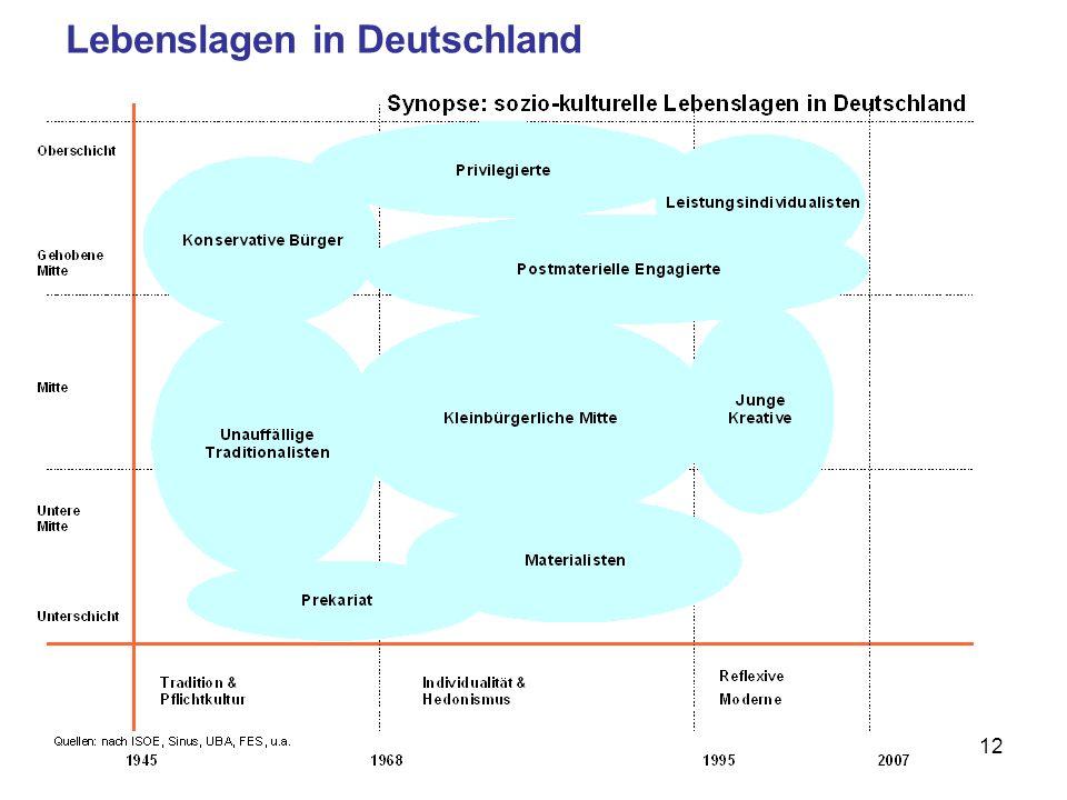 12 Lebenslagen in Deutschland