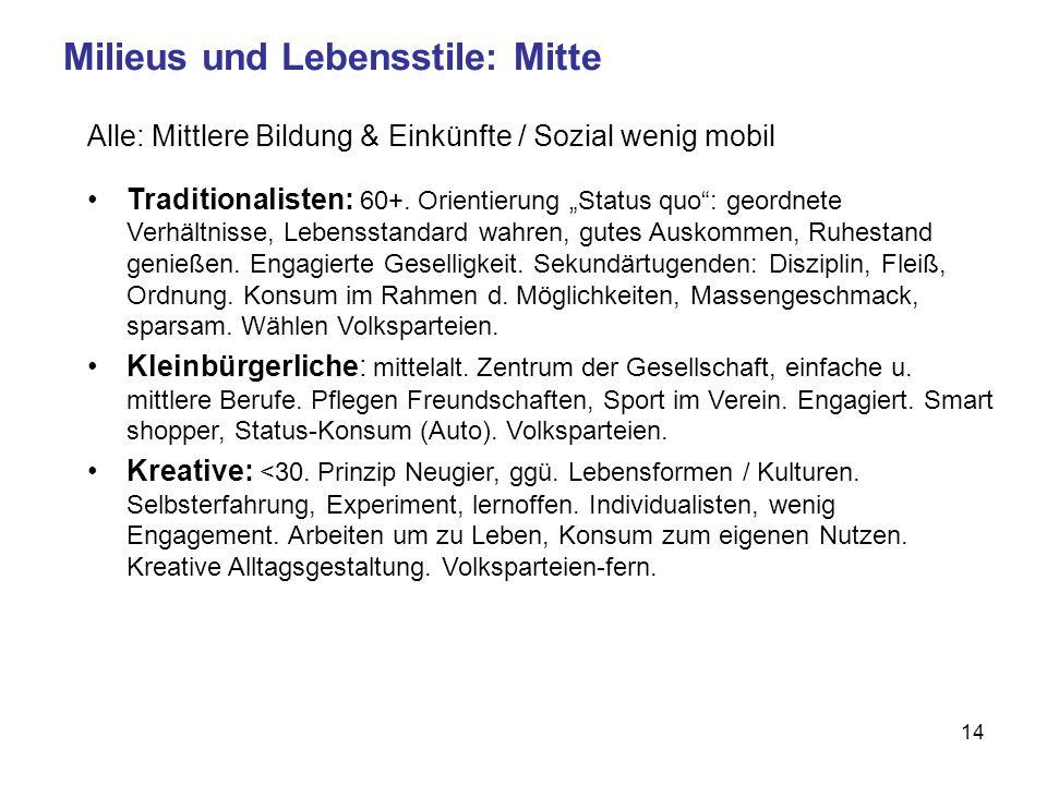 14 Milieus und Lebensstile: Mitte Alle: Mittlere Bildung & Einkünfte / Sozial wenig mobil Traditionalisten: 60+.