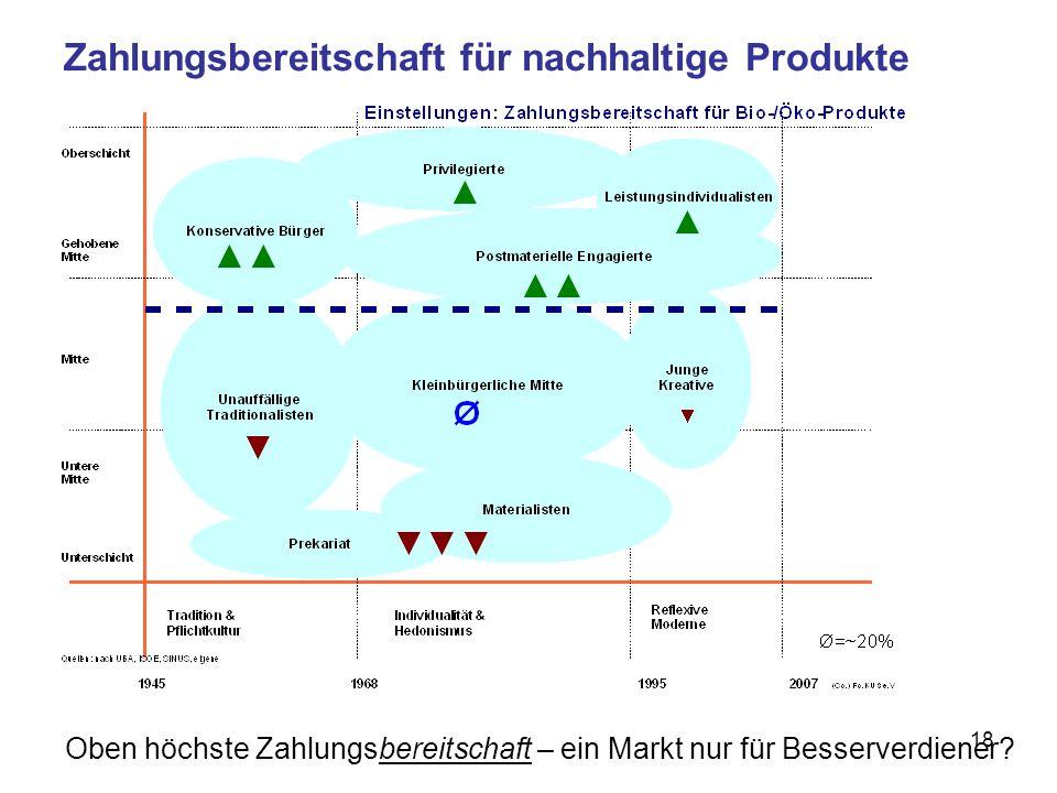 18 Zahlungsbereitschaft für nachhaltige Produkte Oben höchste Zahlungsbereitschaft – ein Markt nur für Besserverdiener?