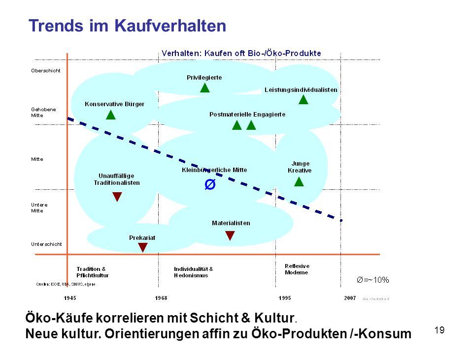 19 Trends im Kaufverhalten Öko-Käufe korrelieren mit Schicht & Kultur.
