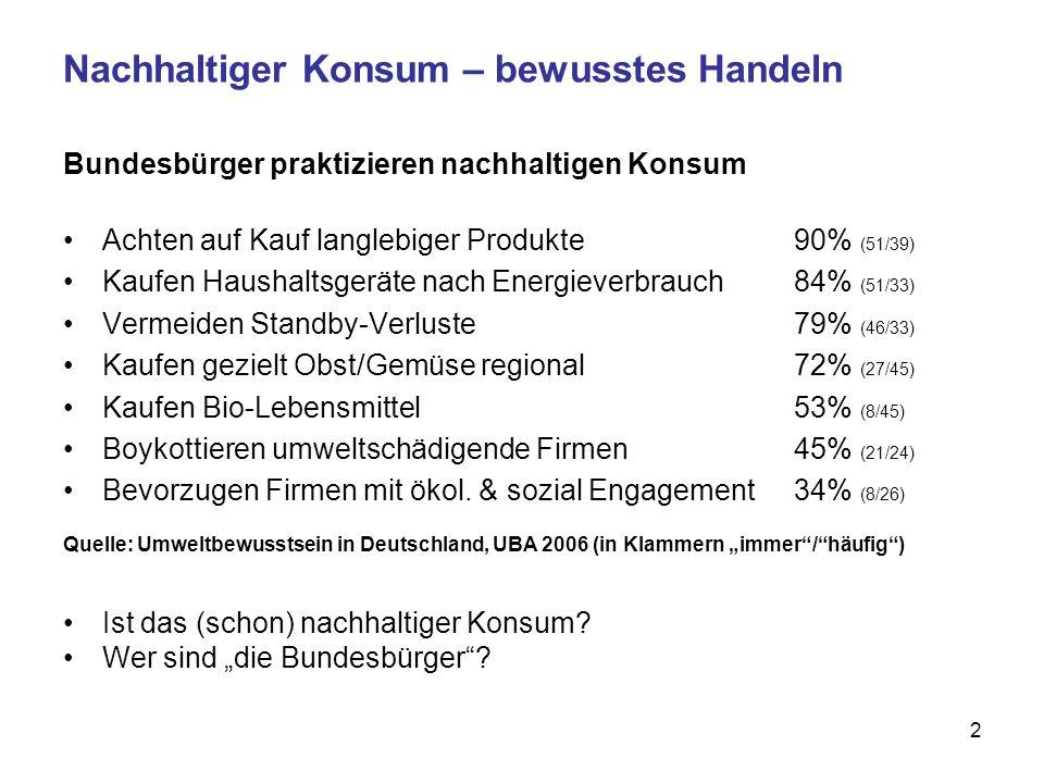 2 Nachhaltiger Konsum – bewusstes Handeln Bundesbürger praktizieren nachhaltigen Konsum Achten auf Kauf langlebiger Produkte 90% (51/39) Kaufen Haushaltsgeräte nach Energieverbrauch 84% (51/33) Vermeiden Standby-Verluste 79% (46/33) Kaufen gezielt Obst/Gemüse regional 72% (27/45) Kaufen Bio-Lebensmittel 53% (8/45) Boykottieren umweltschädigende Firmen 45% (21/24) Bevorzugen Firmen mit ökol.