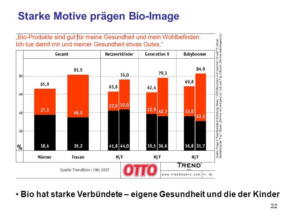 22 Starke Motive prägen Bio-Image Bio hat starke Verbündete – eigene Gesundheit und die der Kinder Quelle: TrendBüro / Otto 2007