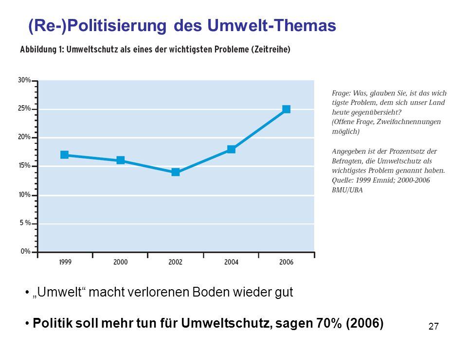 27 (Re-)Politisierung des Umwelt-Themas Umwelt macht verlorenen Boden wieder gut Politik soll mehr tun für Umweltschutz, sagen 70% (2006)