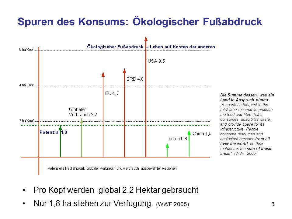 3 Spuren des Konsums: Ökologischer Fußabdruck Pro Kopf werden global 2,2 Hektar gebraucht Nur 1,8 ha stehen zur Verfügung.