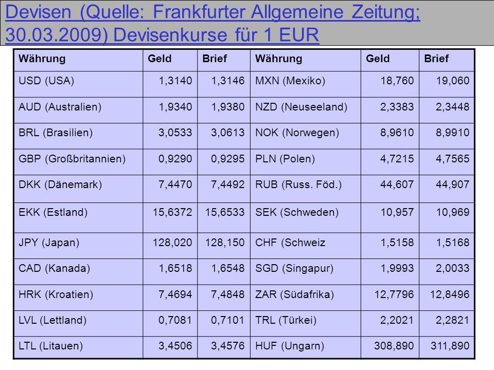 11 Devisen (Quelle: Frankfurter Allgemeine Zeitung; 30.03.2009) Devisenkurse für 1 EUR WährungGeldBriefWährungGeldBrief USD (USA)1,31401,3146MXN (Mexi