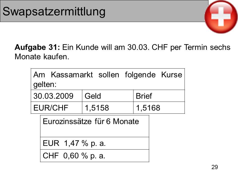 29 Swapsatzermittlung Am Kassamarkt sollen folgende Kurse gelten: 30.03.2009GeldBrief EUR/CHF1,51581,5168 Eurozinssätze für 6 Monate EUR 1,47 % p. a.