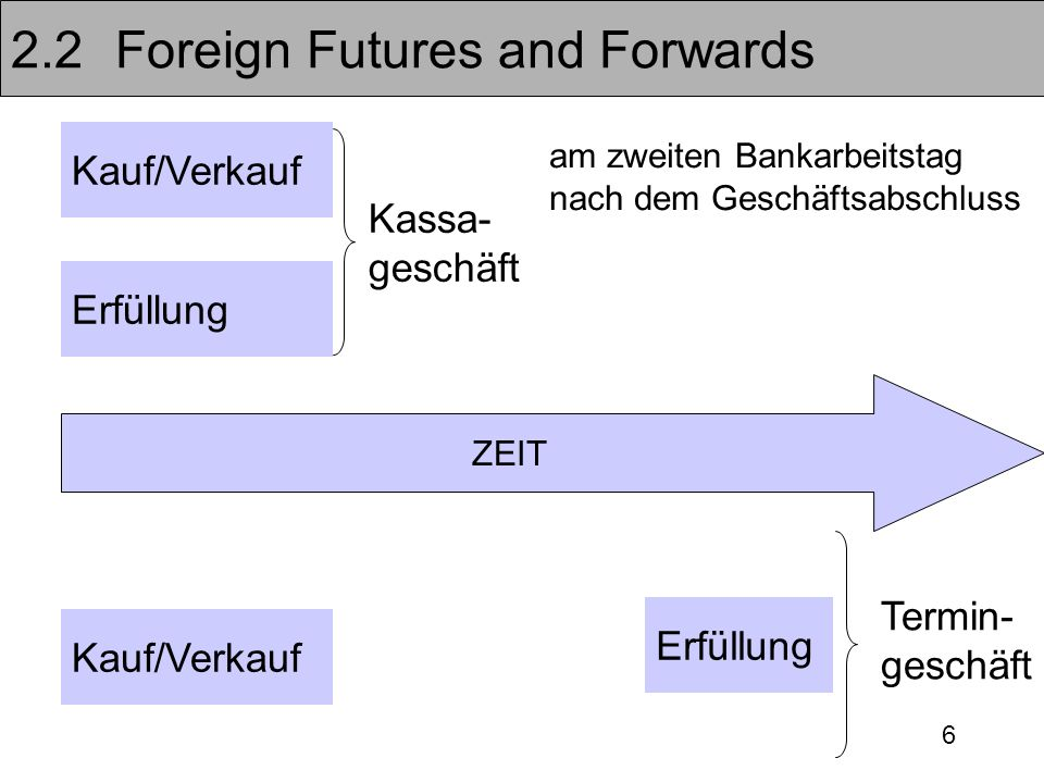 6 2.2Foreign Futures and Forwards Kauf/Verkauf ZEIT Erfüllung Kauf/Verkauf Erfüllung Kassa- geschäft Termin- geschäft am zweiten Bankarbeitstag nach d