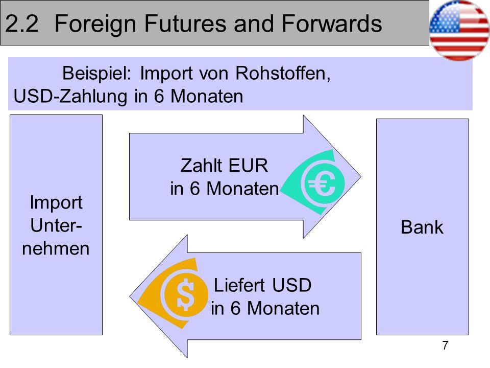 7 2.2Foreign Futures and Forwards Beispiel: Import von Rohstoffen, USD-Zahlung in 6 Monaten Bank Import Unter- nehmen Zahlt EUR in 6 Monaten Liefert U