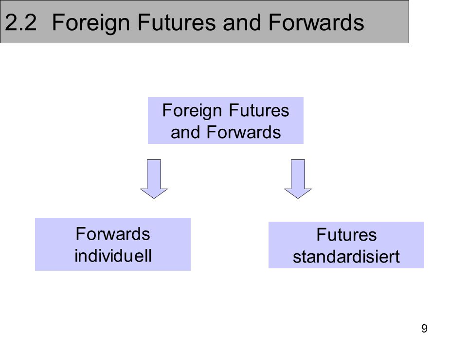 9 2.2Foreign Futures and Forwards Foreign Futures and Forwards Forwards individuell Futures standardisiert