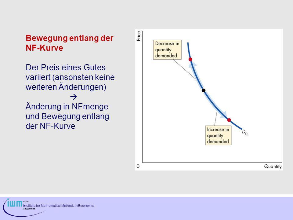 Institute for Mathematical Methods in Economics Economics Bewegung entlang der NF-Kurve Der Preis eines Gutes variiert (ansonsten keine weiteren Änder