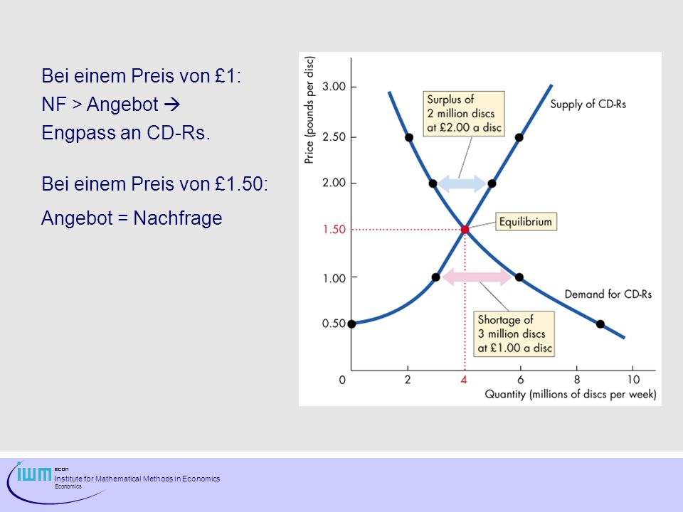 Institute for Mathematical Methods in Economics Economics Preisanpassung Preise unterhalb des Glgw.
