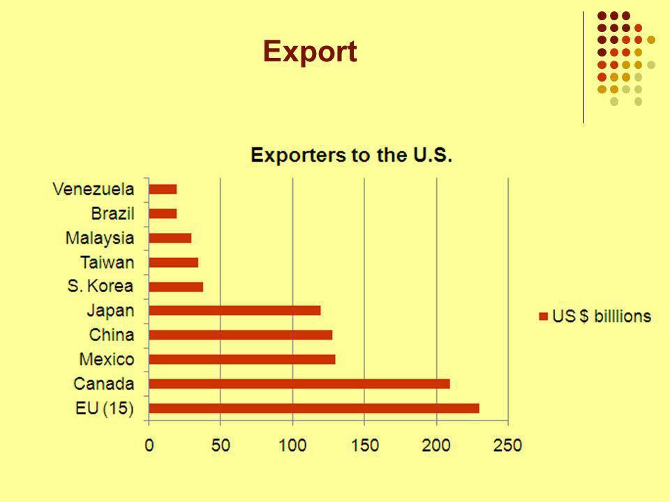 Gründe für Export 1) Umsatzsteigerung 2) Umsatzdiversifizierung 3) Erfahrungswerte Export