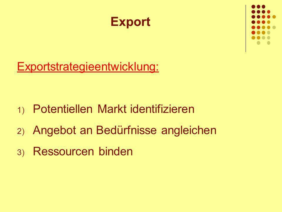 Exportstrategieentwicklung: 1) Potentiellen Markt identifizieren 2) Angebot an Bedürfnisse angleichen 3) Ressourcen binden Export