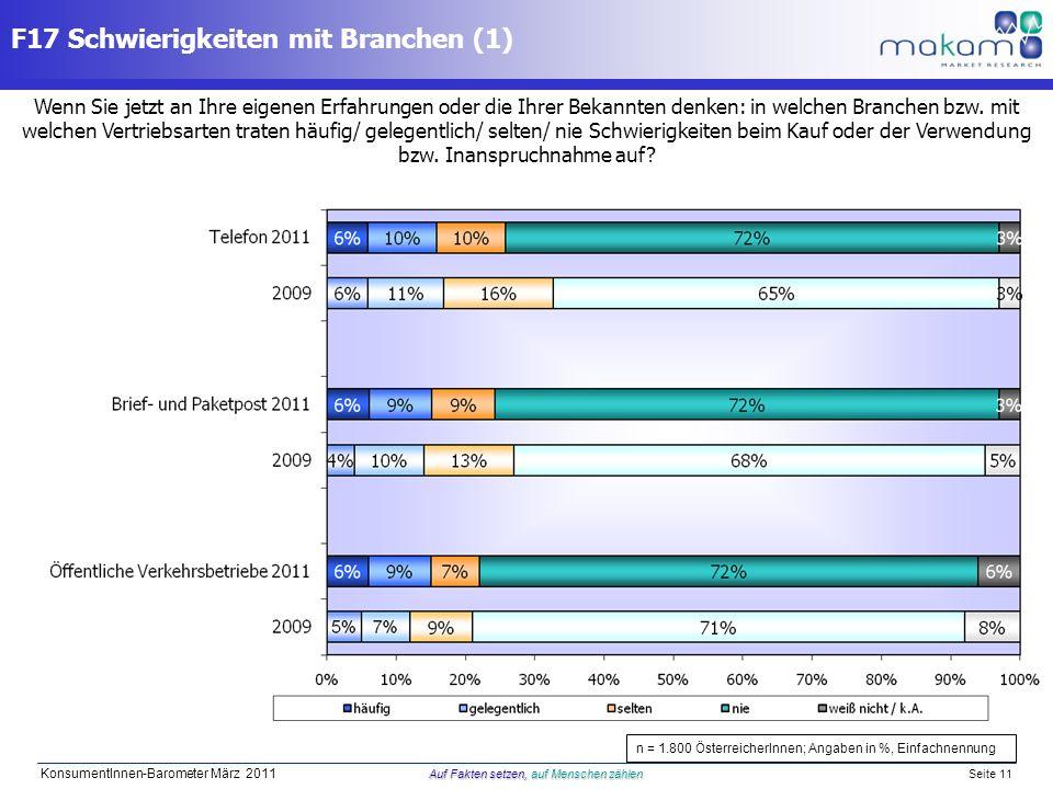 Auf Fakten setzen, auf Menschen zählen KonsumentInnen-Barometer März 2011 Auf Fakten setzen, auf Menschen zählen Seite 11 Wenn Sie jetzt an Ihre eigen