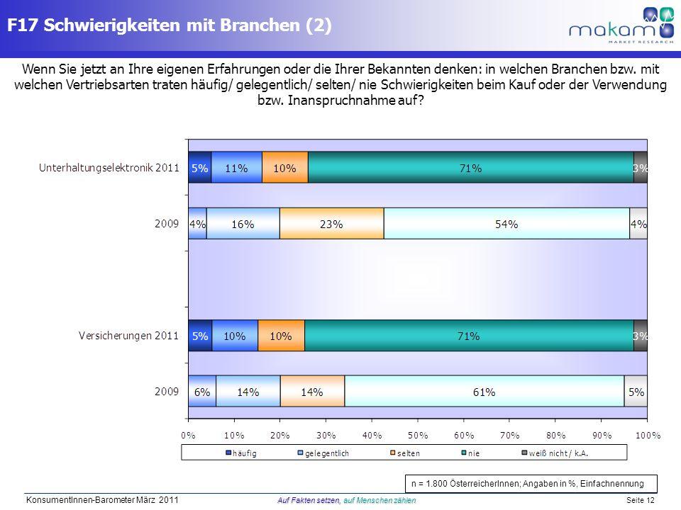 Auf Fakten setzen, auf Menschen zählen KonsumentInnen-Barometer März 2011 Auf Fakten setzen, auf Menschen zählen Seite 12 Wenn Sie jetzt an Ihre eigen