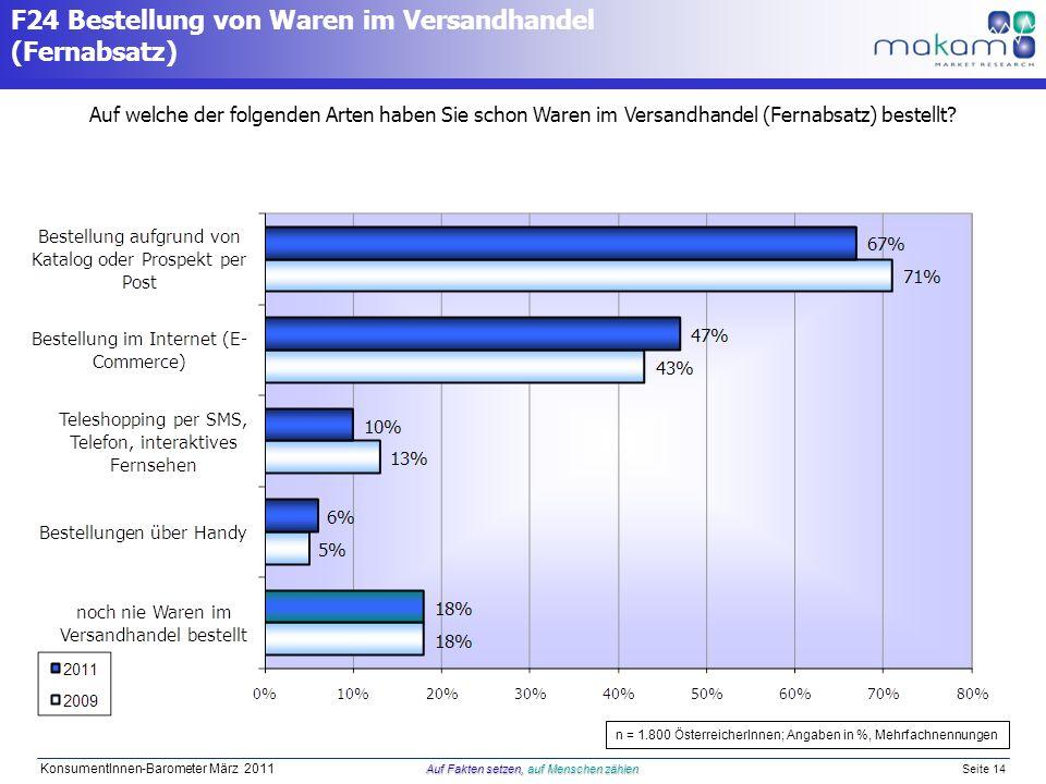Auf Fakten setzen, auf Menschen zählen KonsumentInnen-Barometer März 2011 Auf Fakten setzen, auf Menschen zählen Seite 14 F24 Bestellung von Waren im