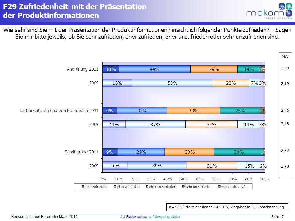 Auf Fakten setzen, auf Menschen zählen KonsumentInnen-Barometer März 2011 Auf Fakten setzen, auf Menschen zählen Seite 17 MW 2,49 2,19 2,76 2,48 2,82