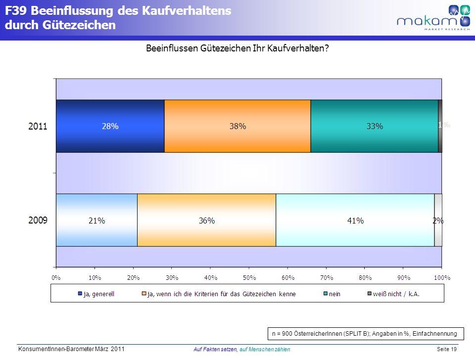 Auf Fakten setzen, auf Menschen zählen KonsumentInnen-Barometer März 2011 Auf Fakten setzen, auf Menschen zählen Seite 19 Beeinflussen Gütezeichen Ihr