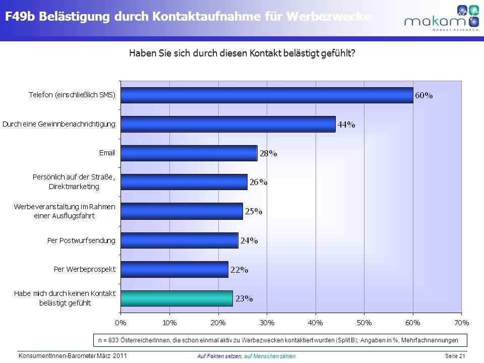 Auf Fakten setzen, auf Menschen zählen KonsumentInnen-Barometer März 2011 Auf Fakten setzen, auf Menschen zählen Seite 21 F49b Belästigung durch Konta