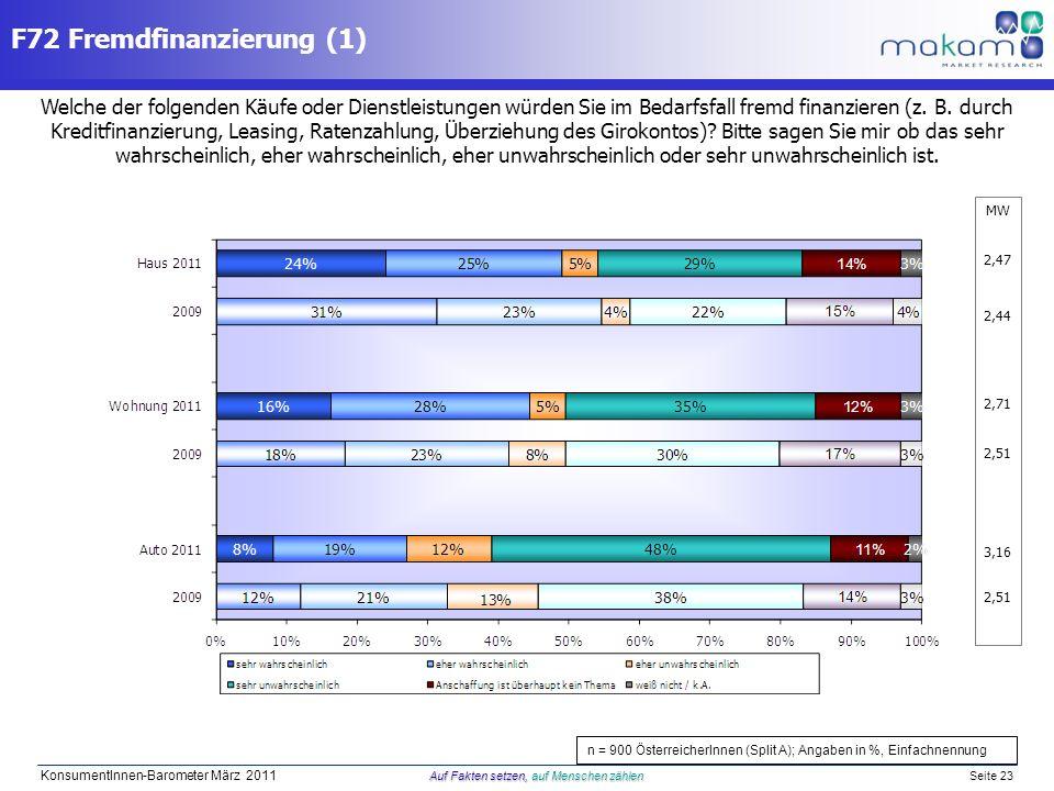 Auf Fakten setzen, auf Menschen zählen KonsumentInnen-Barometer März 2011 Auf Fakten setzen, auf Menschen zählen Seite 23 MW 2,47 2,44 2,71 2,51 3,16