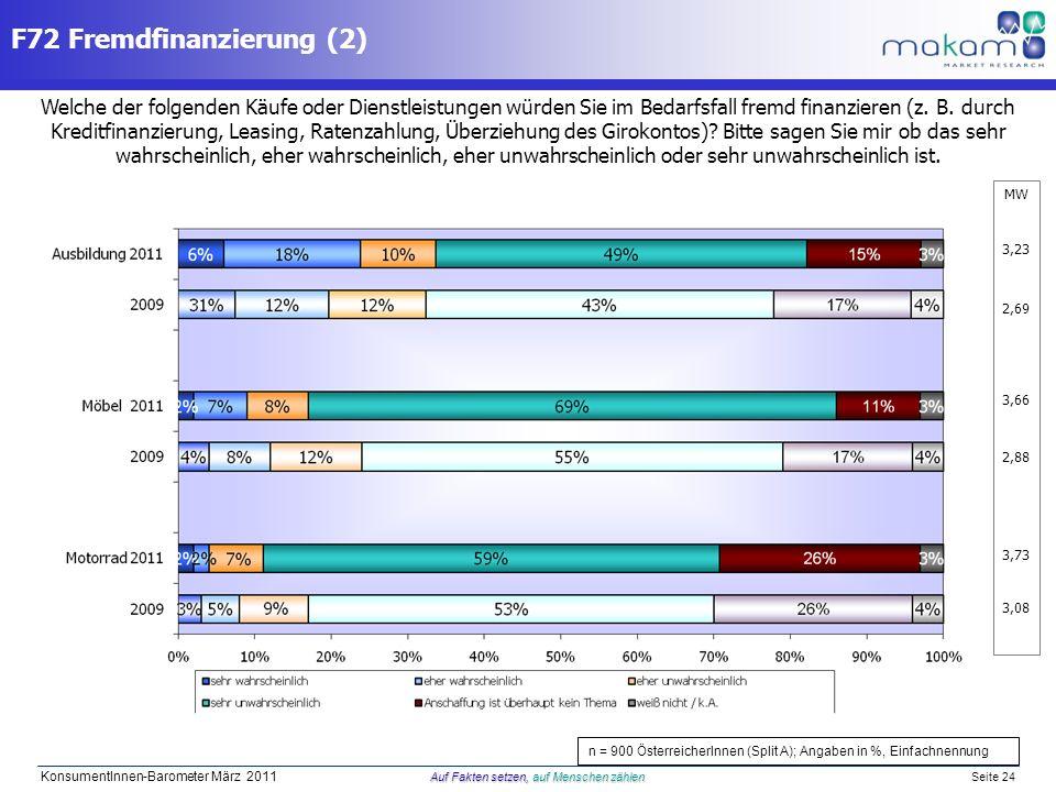 Auf Fakten setzen, auf Menschen zählen KonsumentInnen-Barometer März 2011 Auf Fakten setzen, auf Menschen zählen Seite 24 MW 3,23 2,69 3,66 2,88 3,73