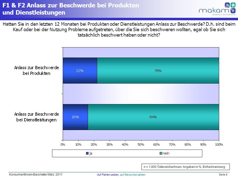Auf Fakten setzen, auf Menschen zählen KonsumentInnen-Barometer März 2011 Auf Fakten setzen, auf Menschen zählen Seite 5 n = 1.800 ÖsterreicherInnen;