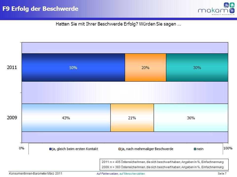 Auf Fakten setzen, auf Menschen zählen KonsumentInnen-Barometer März 2011 Auf Fakten setzen, auf Menschen zählen Seite 7 Hatten Sie mit Ihrer Beschwer