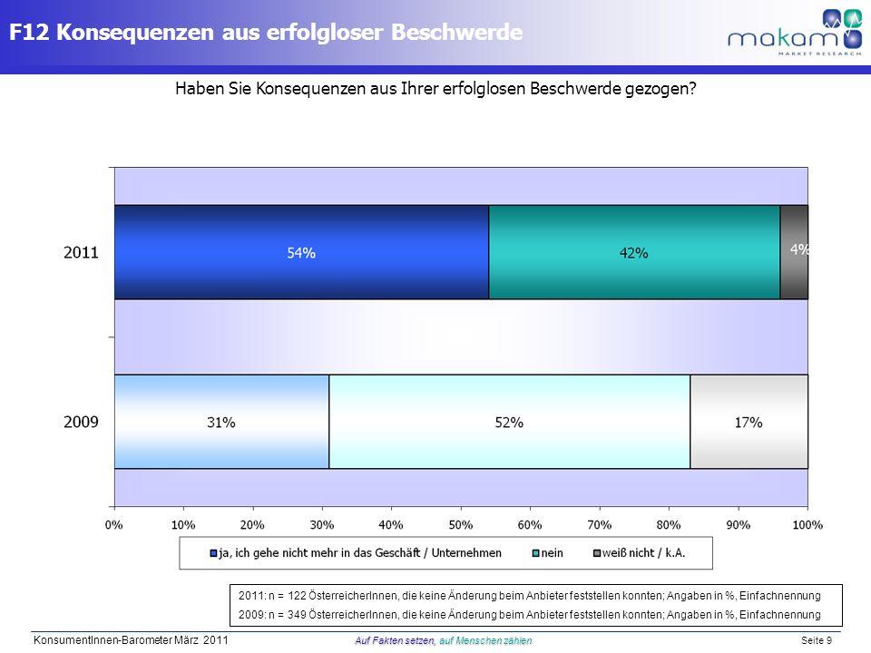 Auf Fakten setzen, auf Menschen zählen KonsumentInnen-Barometer März 2011 Auf Fakten setzen, auf Menschen zählen Seite 9 Haben Sie Konsequenzen aus Ih