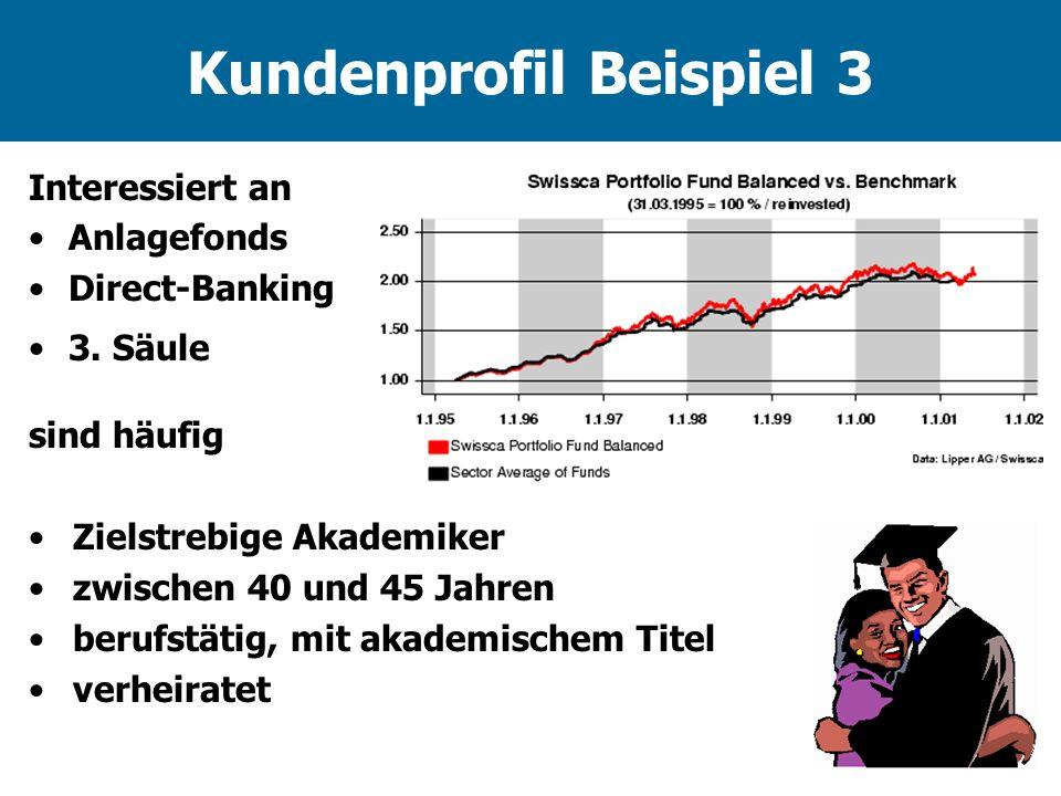 Interessiert an Anlagefonds Direct-Banking 3. Säule Kundenprofil Beispiel 3 sind häufig Zielstrebige Akademiker zwischen 40 und 45 Jahren berufstätig,