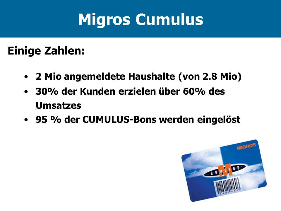 Migros Cumulus Einige Zahlen: 2 Mio angemeldete Haushalte (von 2.8 Mio) 30% der Kunden erzielen über 60% des Umsatzes 95 % der CUMULUS-Bons werden ein