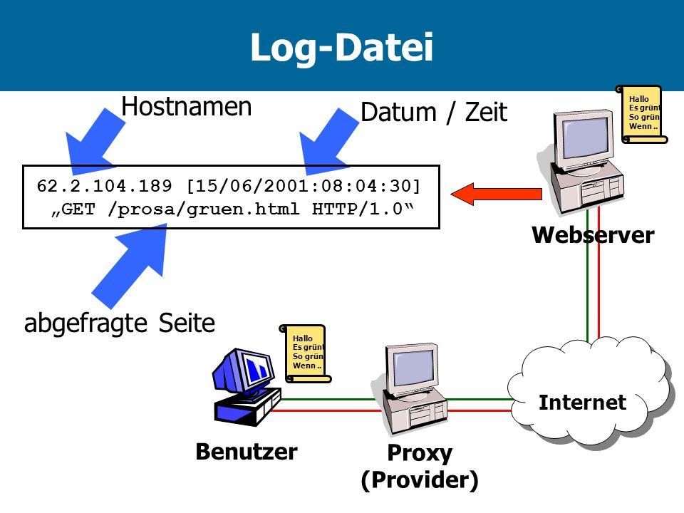 Log-Datei Hallo Es grünt So grün Wenn.. Hallo Es grünt So grün Wenn.. Proxy (Provider) Benutzer Internet Webserver 62.2.104.189 [15/06/2001:08:04:30]