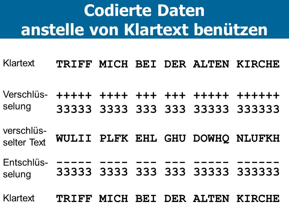 Codierte Daten anstelle von Klartext benützen TRIFF MICH BEI DER ALTEN KIRCHE +++++ ++++ +++ +++ +++++ ++++++ 33333 3333 333 333 33333 333333 WULII PLFK EHL GHU DOWHQ NLUFKH ----- ---- --- --- ----- ------ 33333 3333 333 333 33333 333333 TRIFF MICH BEI DER ALTEN KIRCHE Klartext Verschlüs- selung verschlüs- selter Text Entschlüs- selung Klartext