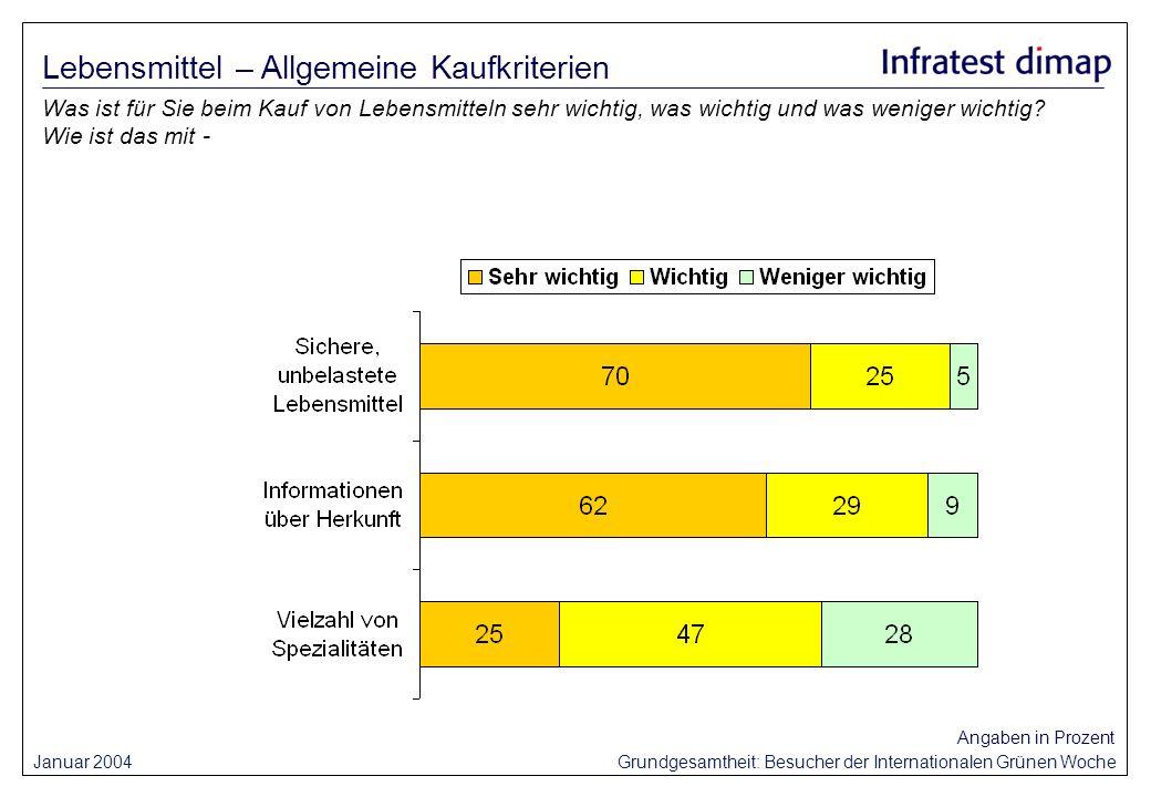 Januar 2004 Grundgesamtheit: Besucher der Internationalen Grünen Woche Angaben in Prozent Was ist für Sie beim Kauf von Lebensmitteln sehr wichtig, wa