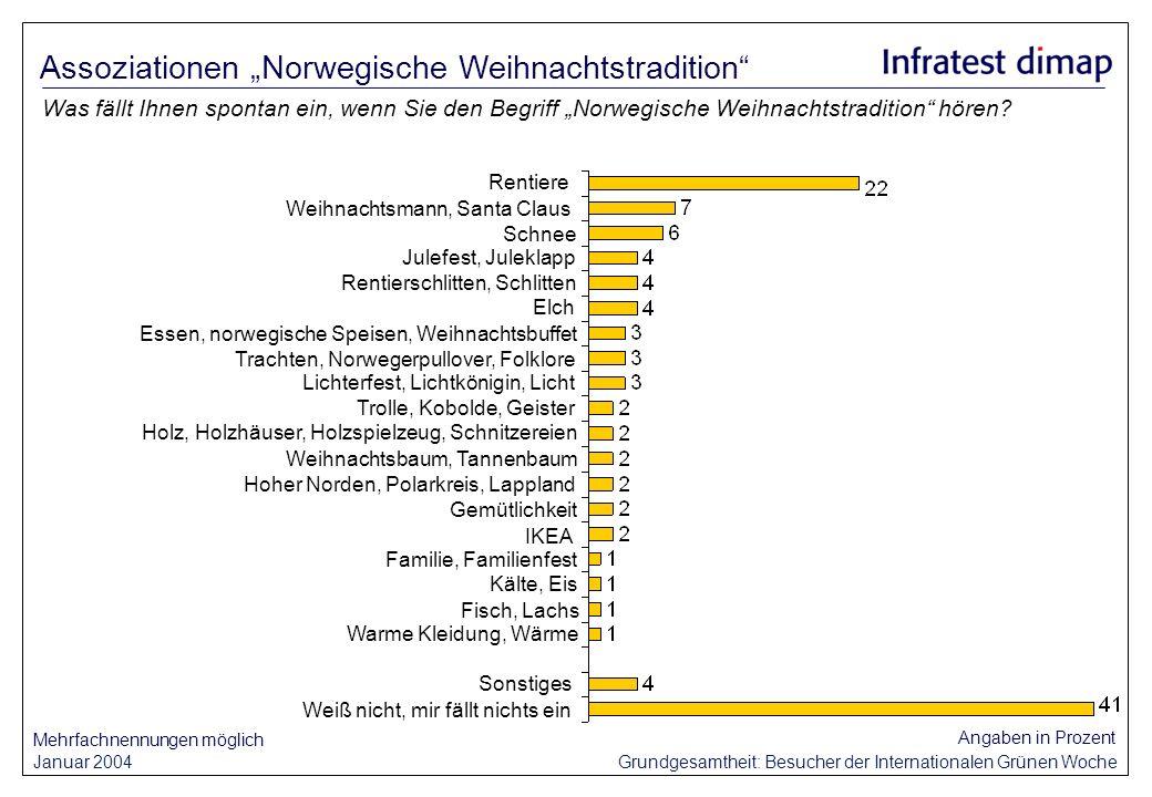 Januar 2004 Grundgesamtheit: Besucher der Internationalen Grünen Woche Angaben in Prozent Was fällt Ihnen spontan ein, wenn Sie den Begriff Norwegische Weihnachtstradition hören.