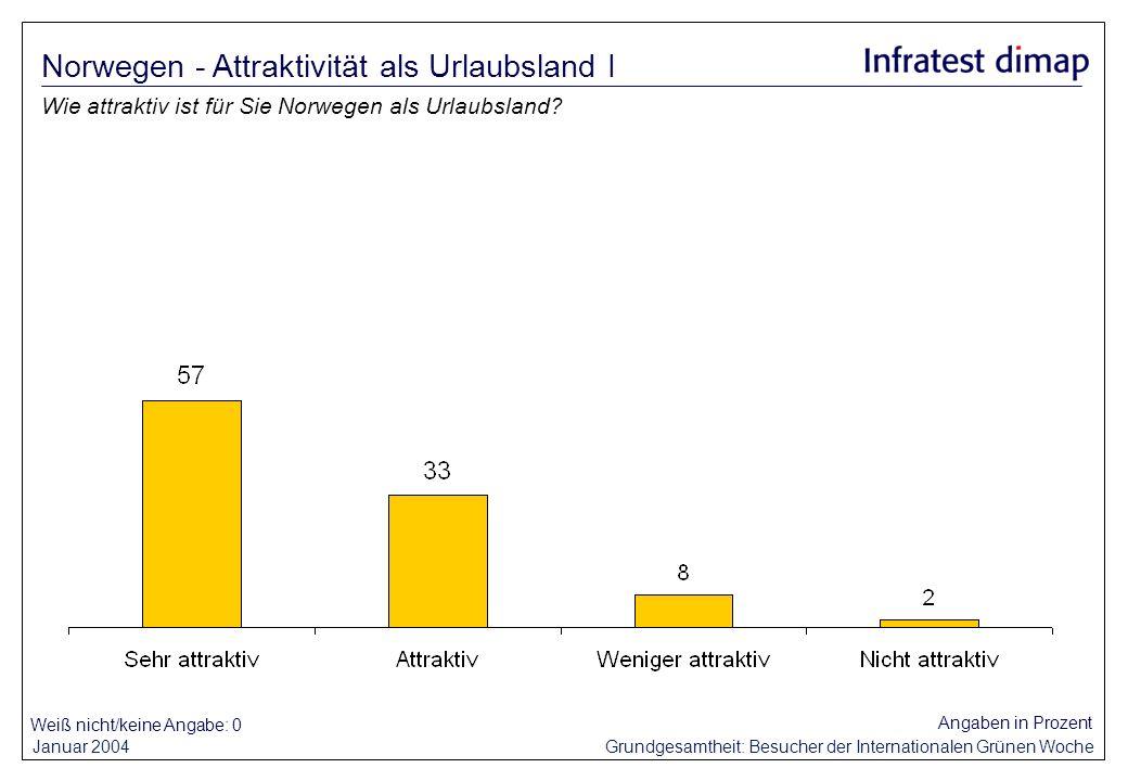 Januar 2004 Grundgesamtheit: Besucher der Internationalen Grünen Woche Weiß nicht/keine Angabe: 0 Angaben in Prozent Wie attraktiv ist für Sie Norwegen als Urlaubsland.