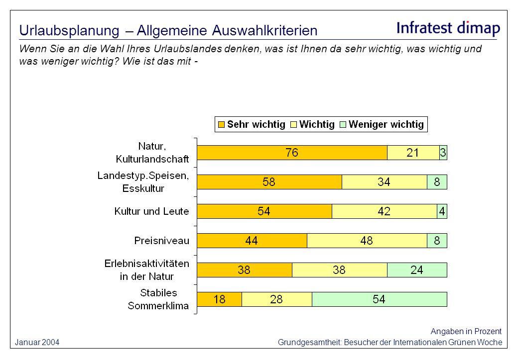 Januar 2004 Grundgesamtheit: Besucher der Internationalen Grünen Woche Angaben in Prozent Wenn Sie an die Wahl Ihres Urlaubslandes denken, was ist Ihn