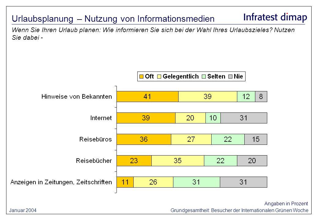 Januar 2004 Grundgesamtheit: Besucher der Internationalen Grünen Woche Angaben in Prozent Wenn Sie Ihren Urlaub planen: Wie informieren Sie sich bei d