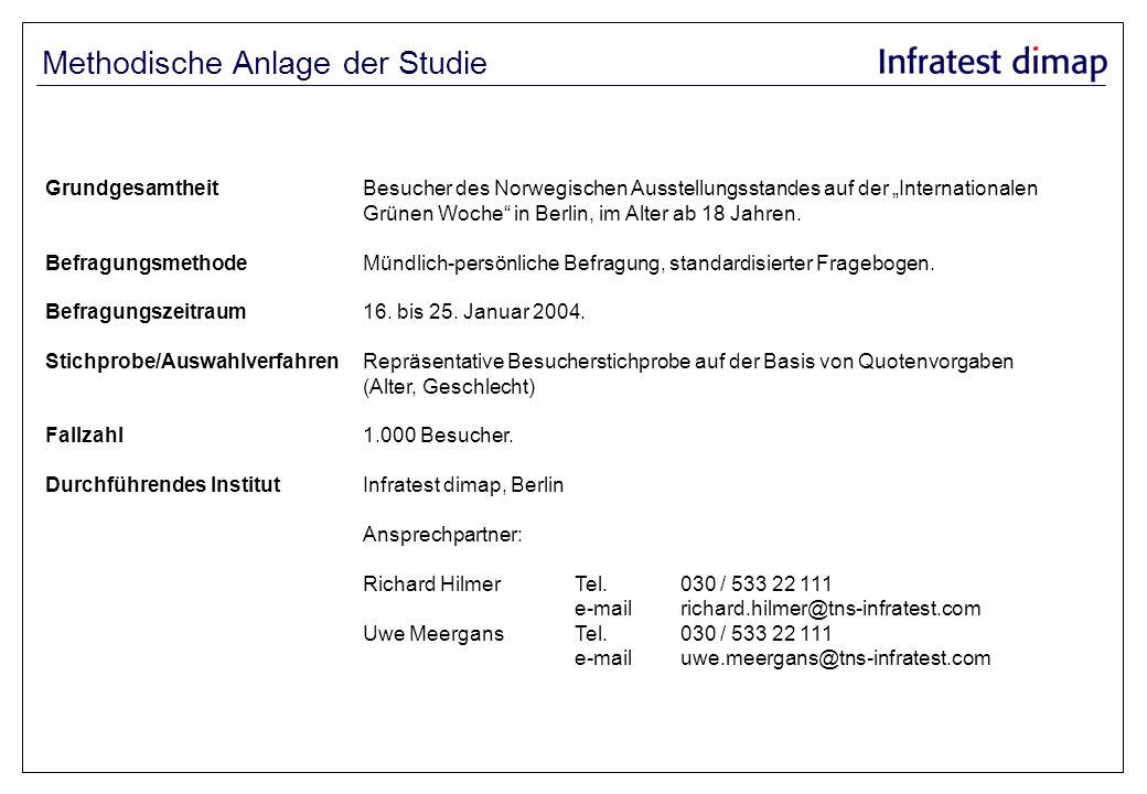 GrundgesamtheitBesucher des Norwegischen Ausstellungsstandes auf der Internationalen Grünen Woche in Berlin, im Alter ab 18 Jahren. BefragungsmethodeM