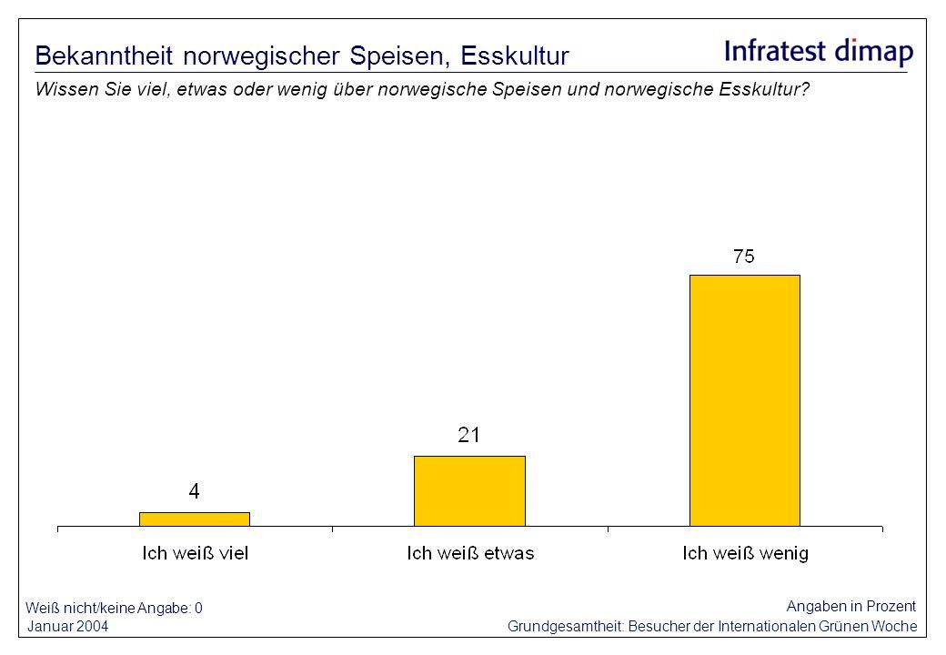 Januar 2004 Grundgesamtheit: Besucher der Internationalen Grünen Woche Weiß nicht/keine Angabe: 0 Angaben in Prozent Wissen Sie viel, etwas oder wenig über norwegische Speisen und norwegische Esskultur.