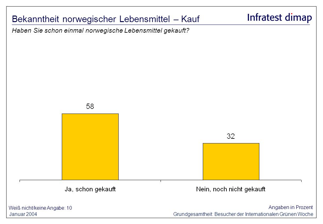 Januar 2004 Grundgesamtheit: Besucher der Internationalen Grünen Woche Weiß nicht/keine Angabe: 10 Angaben in Prozent Haben Sie schon einmal norwegische Lebensmittel gekauft.