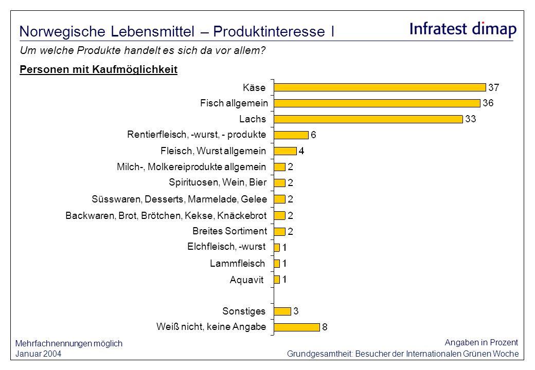 Januar 2004 Grundgesamtheit: Besucher der Internationalen Grünen Woche Angaben in Prozent Um welche Produkte handelt es sich da vor allem? Norwegische