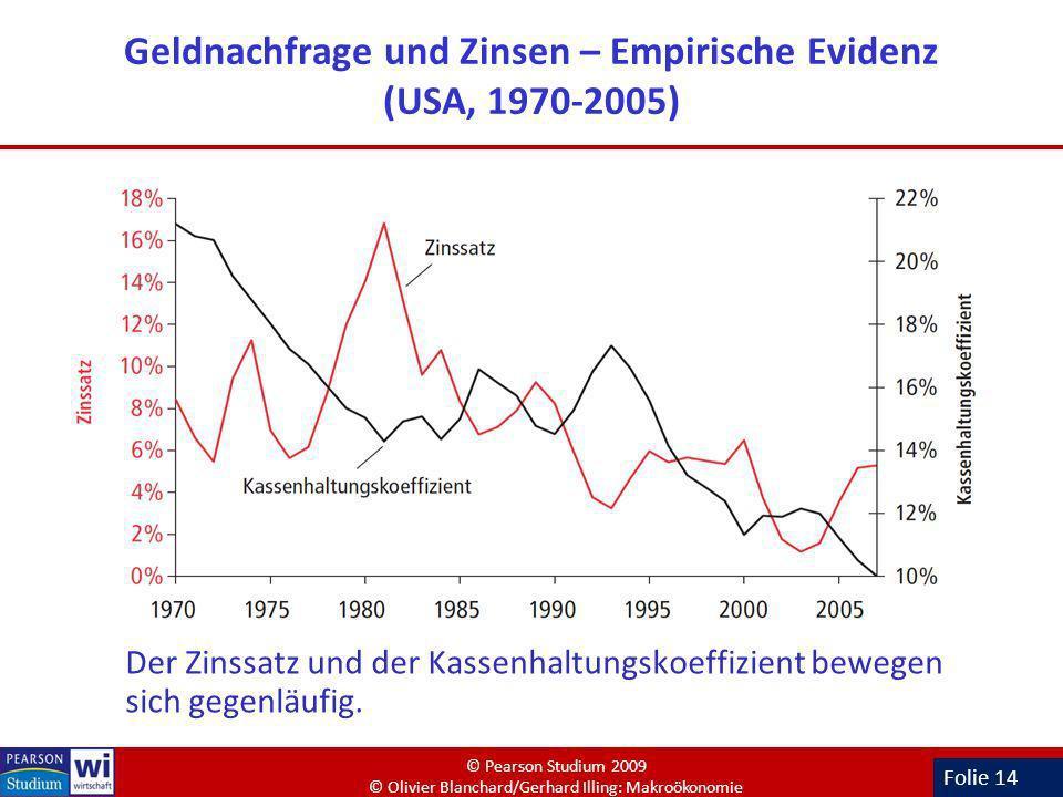 Folie 14 Geldnachfrage und Zinsen – Empirische Evidenz (USA, 1970-2005) Der Zinssatz und der Kassenhaltungskoeffizient bewegen sich gegenläufig. © Pea