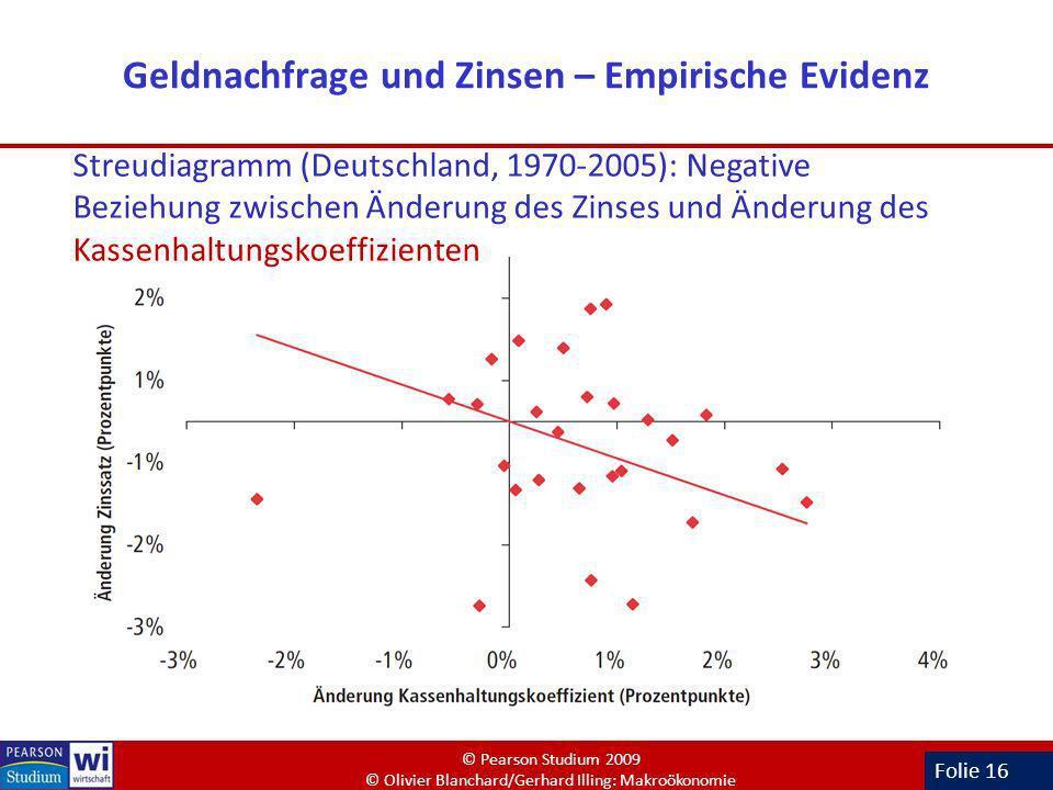 Folie 16 Geldnachfrage und Zinsen – Empirische Evidenz Streudiagramm (Deutschland, 1970-2005): Negative Beziehung zwischen Änderung des Zinses und Änd