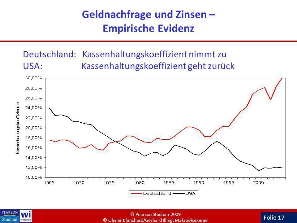 Folie 17 Geldnachfrage und Zinsen – Empirische Evidenz Deutschland: Kassenhaltungskoeffizient nimmt zu USA: Kassenhaltungskoeffizient geht zurück © Pe