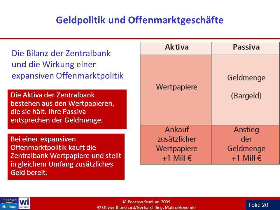 Folie 20 Geldpolitik und Offenmarktgeschäfte Die Aktiva der Zentralbank bestehen aus den Wertpapieren, die sie hält. Ihre Passiva entsprechen der Geld