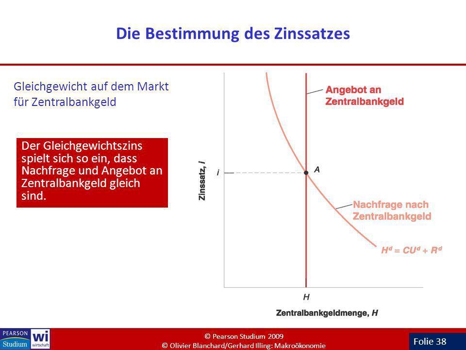 Folie 38 Die Bestimmung des Zinssatzes Der Gleichgewichtszins spielt sich so ein, dass Nachfrage und Angebot an Zentralbankgeld gleich sind. Gleichgew
