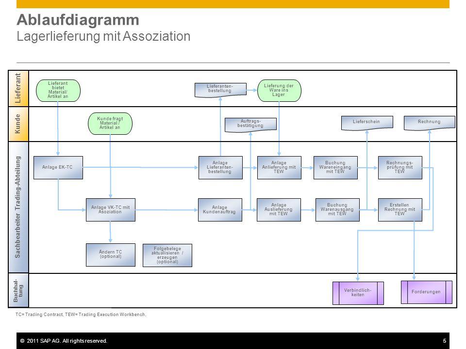 ©2011 SAP AG. All rights reserved.5 Ablaufdiagramm Lagerlieferung mit Assoziation Kunde Lieferant bietet Material/ Artikel an Kunde fragt Material / A