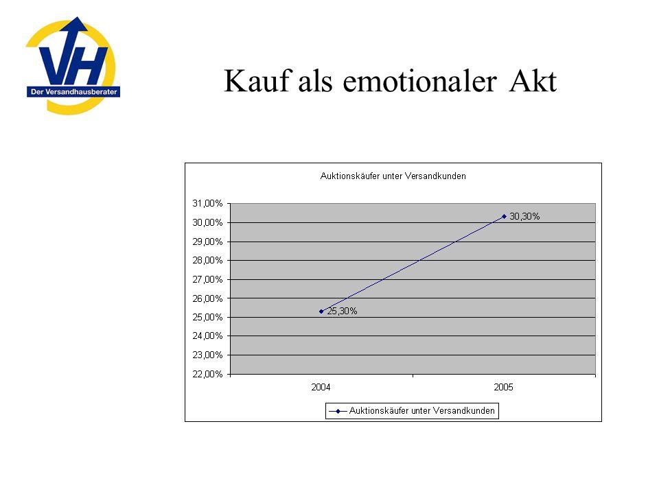 Kauf als emotionaler Akt