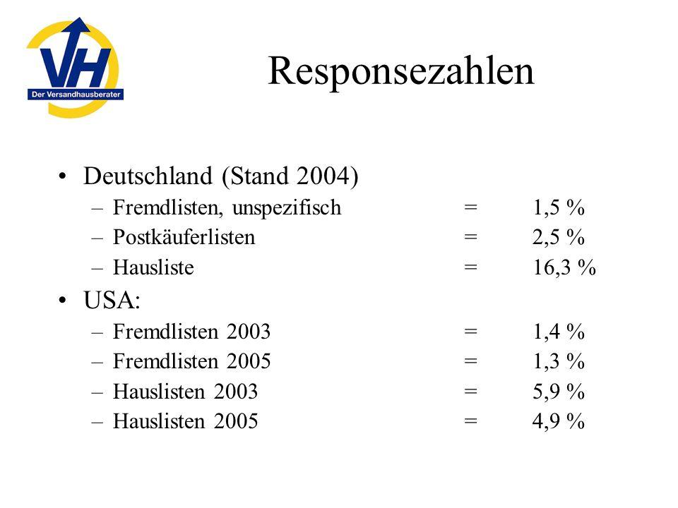 Responsezahlen Deutschland (Stand 2004) –Fremdlisten, unspezifisch = 1,5 % –Postkäuferlisten = 2,5 % –Hausliste = 16,3 % USA: –Fremdlisten 2003=1,4 % –Fremdlisten 2005=1,3 % –Hauslisten 2003=5,9 % –Hauslisten 2005=4,9 %